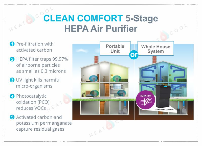 AMHP 250 UPD   Clean Comfort Whole House HEPA Air Purifier with UV Lights  and PCO Filter. Clean Comfort Whole House HEPA Air Purifier with UV Lights and PCO