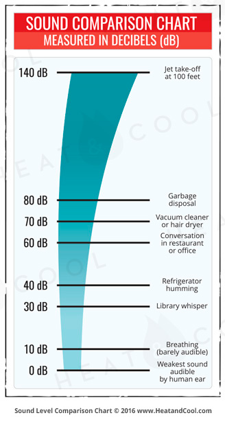 sound-decibels-comparison-chart