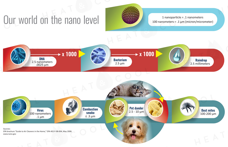 graphic-size-of-nanoparticles